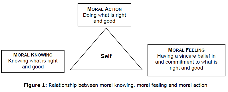 Moral Development and Citizenship Education in Vocational